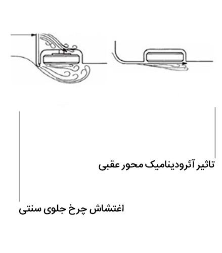 مصرف بهینه سوخت
