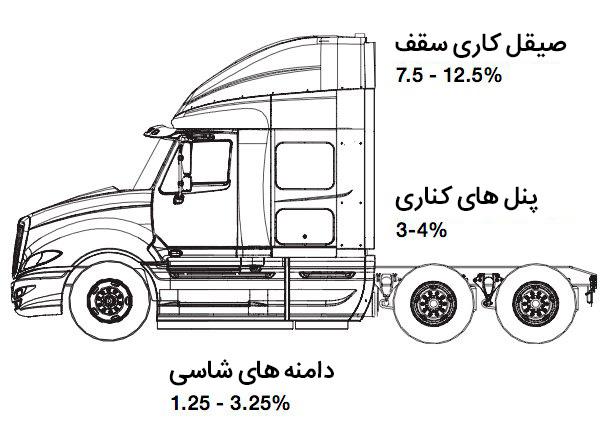 مصرف سوخت بهینه